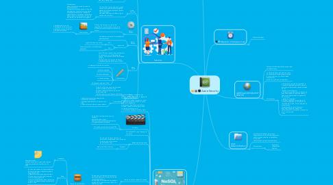Mind Map: correcta separación de residuos