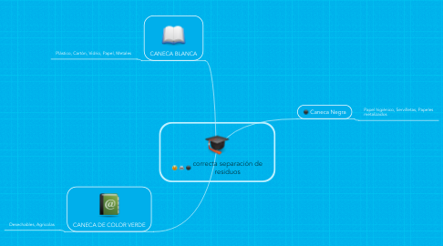 Mind Map: Grupo computer assisted instruction