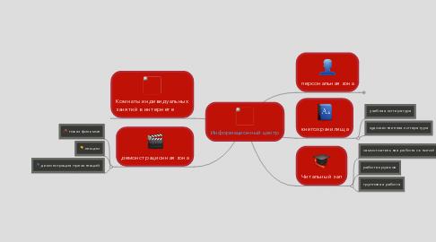 Mind Map: Информационный центр