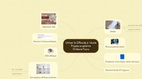 Mind Map: Utiliser le QRcode à l'école Projets académie Orléans-Tours