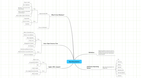 Mind Map: Operating Systems