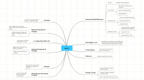 Mind Map: Unit 3