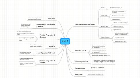 Mind Map: Unit 3