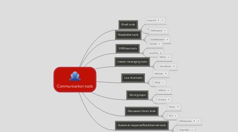 Mind Map: Communication tools