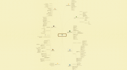 Mind Map: Контекстная реклама Яндекс-Директ