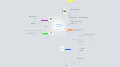 Mind Map: PBL 9 session 1
