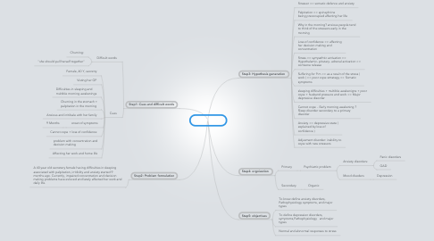 Mind Map: I Can't Cope