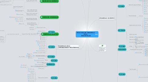 Mind Map: PSICOLOGÍA DEL DESARROLLO EN LA  EDAD ESCOLAR
