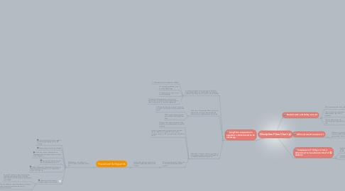 Mind Map: Discipline Flow Chart