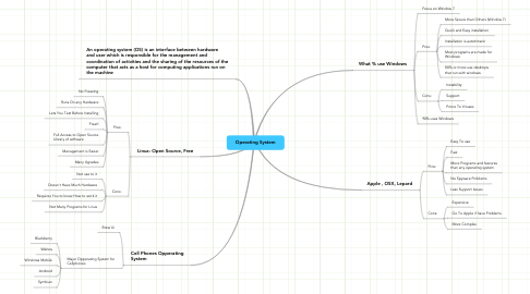 Mind Map: Operating System