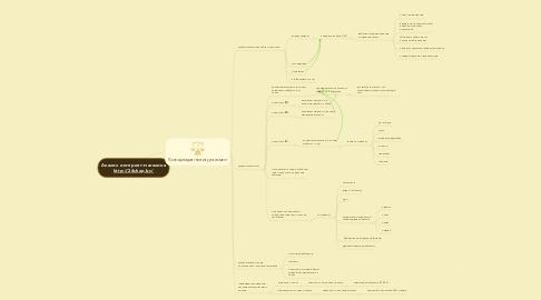 Mind Map: Анализ интернет-магазина http://24shop.by/