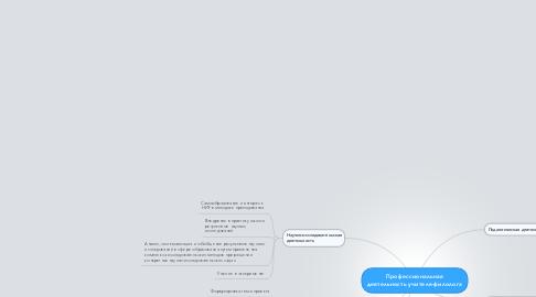 Mind Map: Профессиональная деятельность учителя-филолога