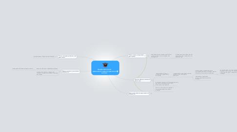 Mind Map: Профессиональная деятельность педагога-филолога в школе