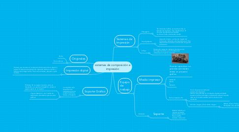 Mind Map: sistemas de composición e impresión