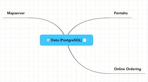 Mind Map: Data (PostgreSQL)