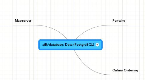 Mind Map: Data (PostgreSQL)