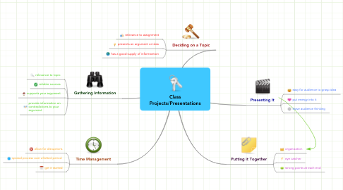 Mind Map: Class Projects/Presentations