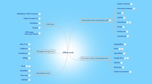 Mind Map: Office tools