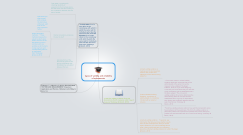 Mind Map: types of validity and reliability of assessments