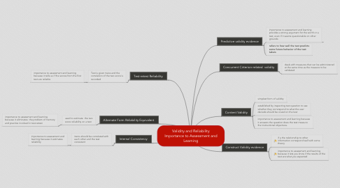 Mind Map: Validity and Reliability Importance to Assessment and Learning