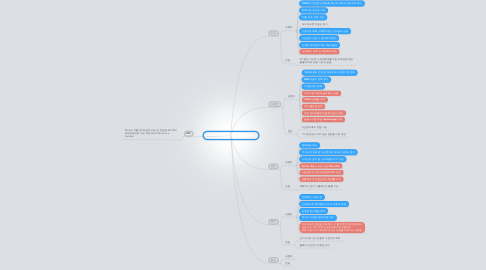 Mind Map: 2014 Global Economic Outlook