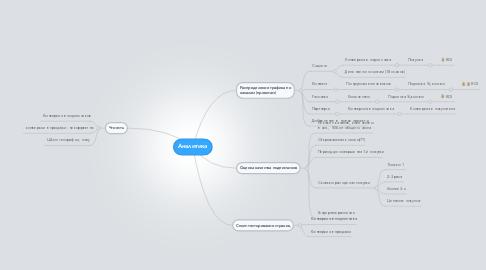 Mind Map: Аналитика