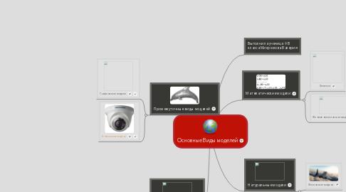 Mind Map: Основные Виды моделей