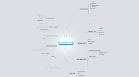 Mind Map: IronOps. We make webapps...