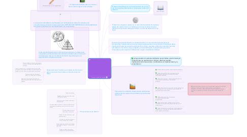 Mind Map: Proceso de diseño de software