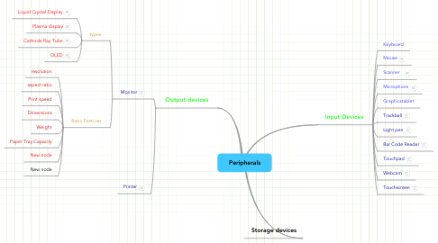 Mind Map: Peripherals