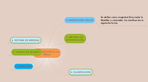 Mind Map: INTRODUCCIÓN A LA FÍSICA