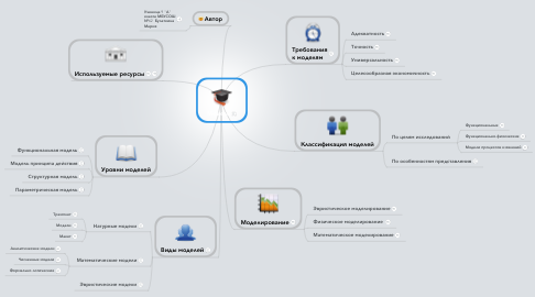 Mind Map: Модель