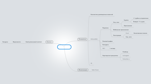 Mind Map: GoodNews