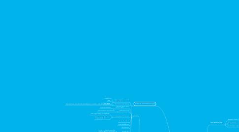 Mind Map: Ce que j'ai appris d'important grâce à elearn2