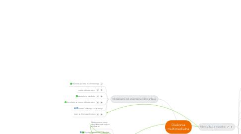 Mind Map: Diakonia multimedialna