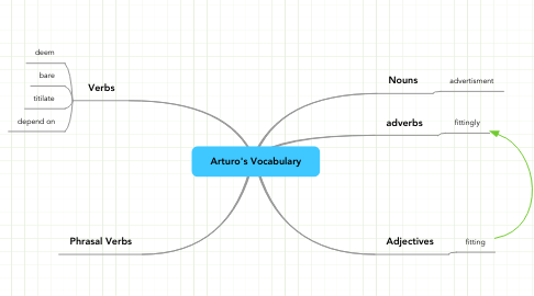 Mind Map: Arturo's Vocabulary