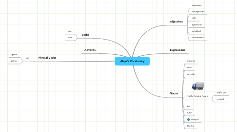Mind Map: Alejo's Vocabulary
