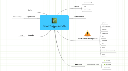 Mind Map: Patricio's Vocabulary Unit 1, ML, UI