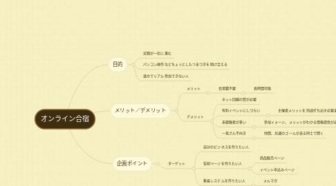 Mind Map: オンライン合宿