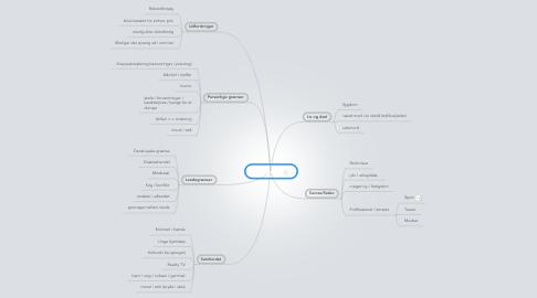 Mind Map: På grænsen