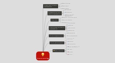 Mind Map: Виды моделей: