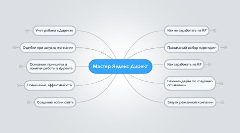 Mind Map: Мастер Яндекс Директ