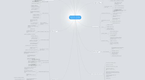 Mind Map: Карл Сьюэлл, Пол Браун Клиенты на всю жизнь