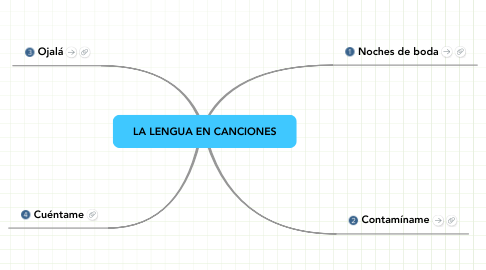 Mind Map: LA LENGUA EN CANCIONES