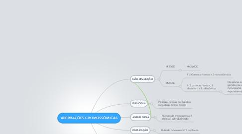 Mind Map: ABERRAÇÕES CROMOSSÔMICAS