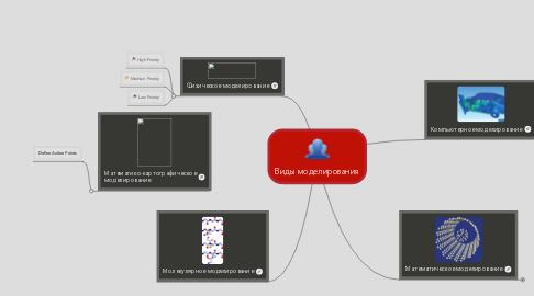 Mind Map: Виды моделирования