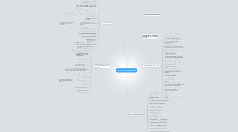 Mind Map: Tietosuoja ja tekijänoikeudet