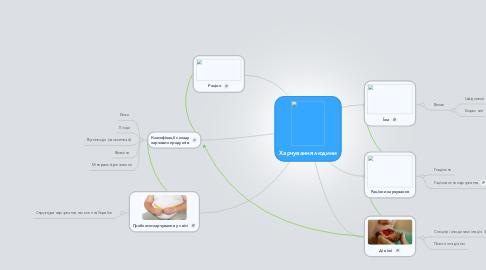 Mind Map: Харчування людини