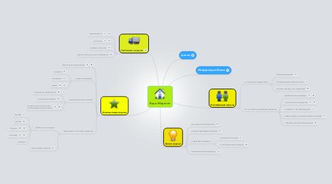 Mind Map: Виды Моделей