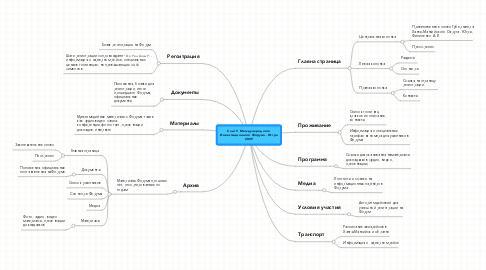 Mind Map: Сайт V Международного Инвестиционного Форума - Югра 2009